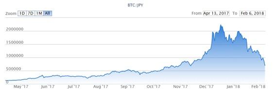 仮想通貨も株も大暴落!その理由を大胆予測してみた。