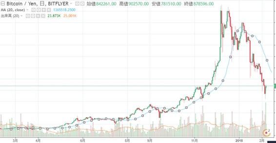 仮想通貨はいつまで下落するのか?下落トレンド突入の理由