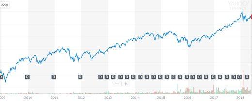 世界中の株式に投資したいなら海外ETFの「VT」がおすすめ