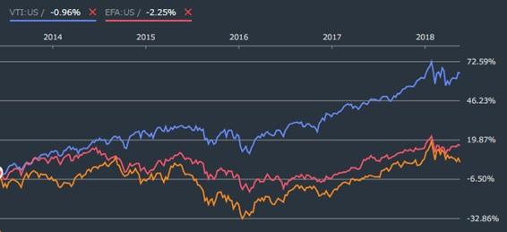 新興市場ETFのVWOに投資するメリットはあるか?利回り・パフォーマンスを徹底検証