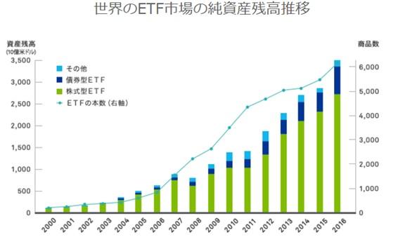 ETFは投資信託よりもおすすめな理由について【経費率が安いメリット】