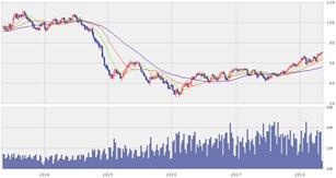 原油価格はなぜ上がっているのか?上昇の理由と今後の見通しについて