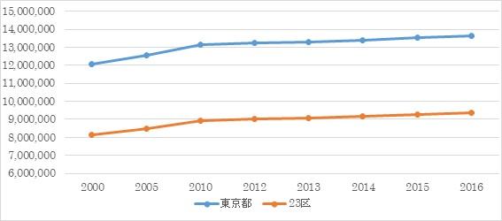 都心部物件 東京都の統計1