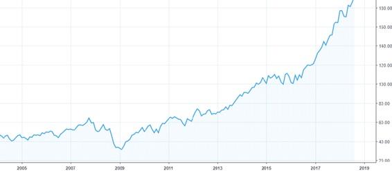 VGT株価