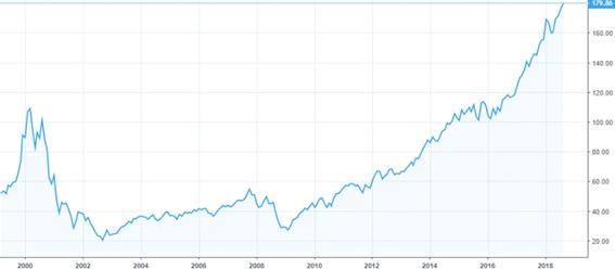 QQQの長期チャート