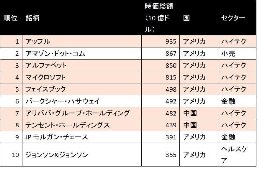 時価総額トップ10