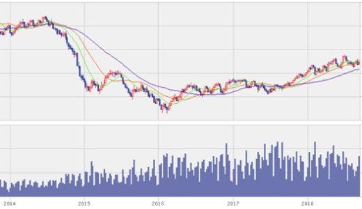 2018年最高の1バレル=100ドル越えも?投資のチャンスか?原油価格の見通し