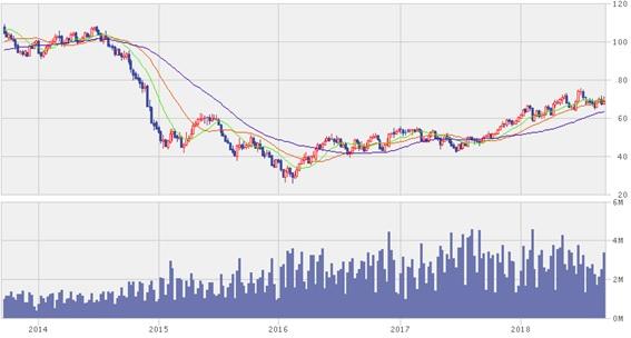 原油価格2018年9月