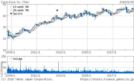 コカ・コーラの株価推移