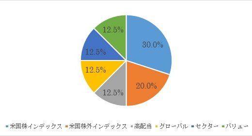 日本における「シーゲル流投資」とは?シーゲル推薦のポートフォリオとの違い