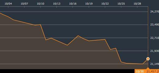 株価が下落トレンドの時にサラリーマン投資家がとるべき行動とは?【2018年10月相場分析】