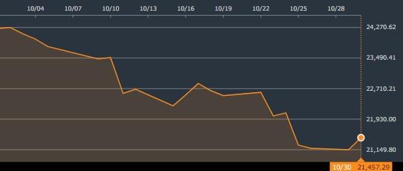 日経平均チャート2018年10月