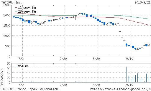 タテル株価予想