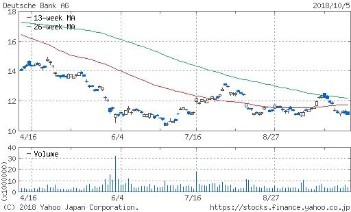 ドイツ銀行チャート