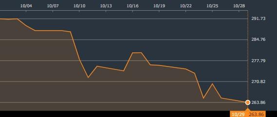 S&P500チャート2018年10月