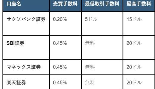 サクソバンク証券の米国株の評判と特徴を徹底分析【他社比較で手数料が安い】