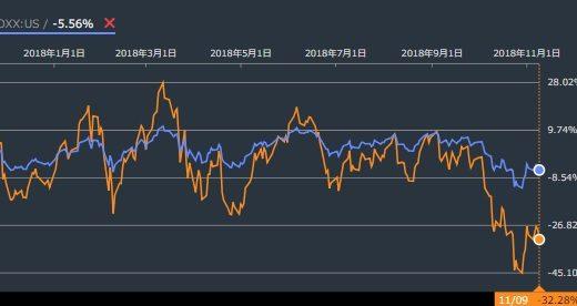 ハイリターンETF「SOXL」の株価の特徴と購入方法について