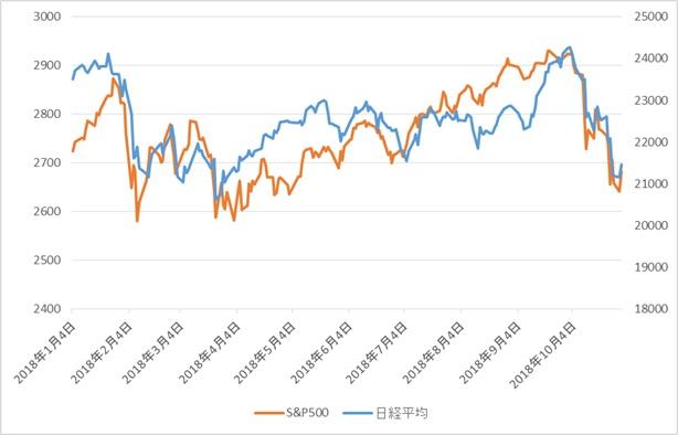 S&P500 日経平均比較