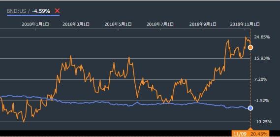 BNDとTTT比較1年