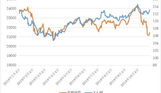 2018年10月相場の振り返りと今後の見通し【株安になっても円高にならなかった理由とは?】