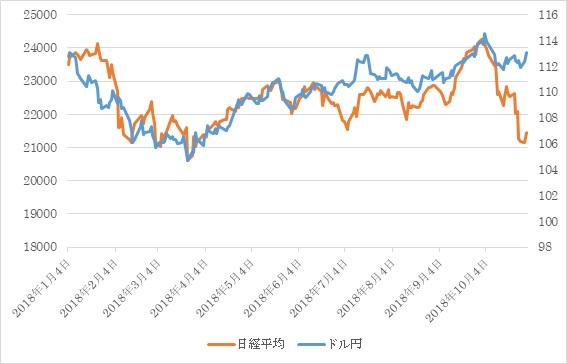 日経平均とドル円の相関関係