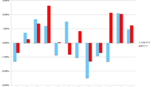 米国中間選挙を株価はどうなる?為替は?2019年投資家はどう動くべきか?