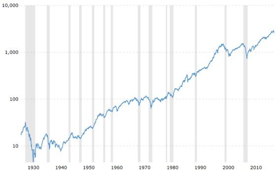 S&Pチャート100年