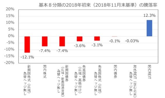 2018年11月末の各投資の騰落率