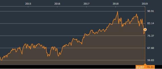バンガード 米国高配当株式 ETF 株価チャート