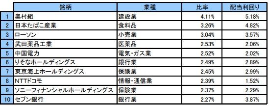 SMT 日本株配当貴族インデックス・オープンの構成銘柄