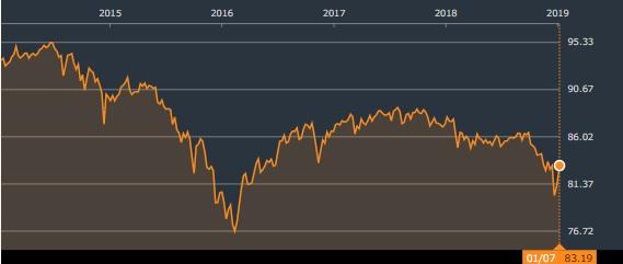 iシェアーズ iBoxx米ドル建てハイイールド社債ETF チャート