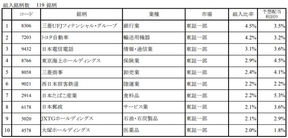 日本高配当株オープン銘柄