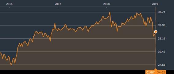 SPDR ポートフォリオS&P 500 高配当株式ETF株価
