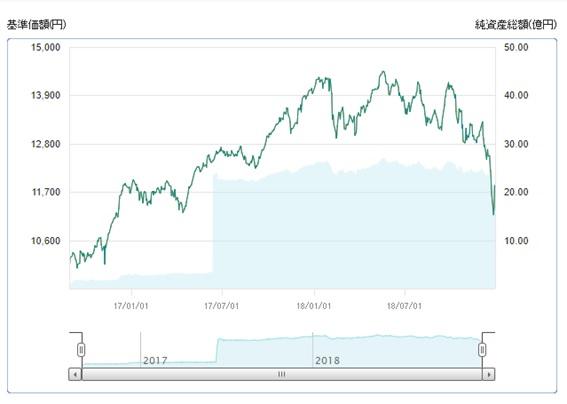 SMT 日本株配当貴族インデックス・オープンのパフォーマンス
