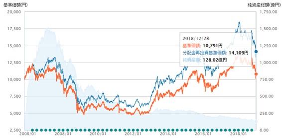 日本高配当株オープンの分配金