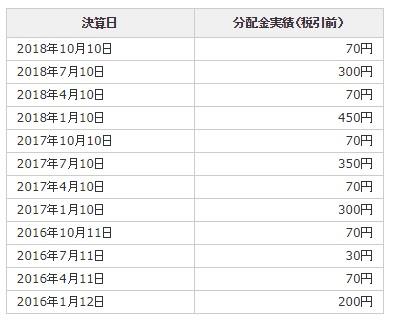日本高配当株投信分配金