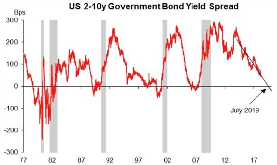 米国債の利回り