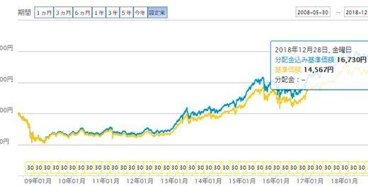 稼げる投資信託の見分け方【年利5%超銘柄を厳選比較】