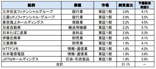 日本高配当株投信の構成銘柄