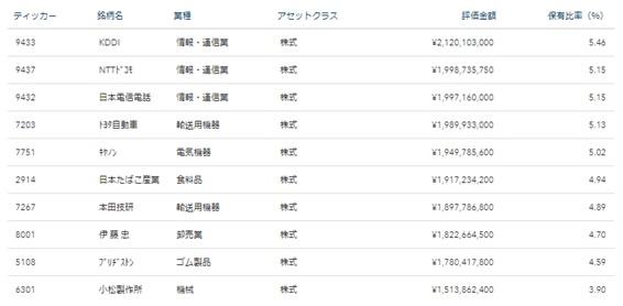 iシェアーズ MSCI ジャパン高配当利回り 構成銘柄