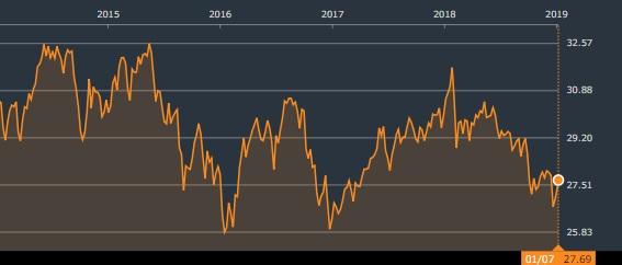 iシェアーズ 先進国(除く米国)不動産ETF 株価チャート