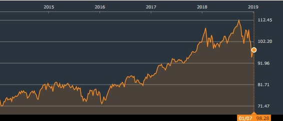 バンガード 米国増配株式 ETF 株価チャート