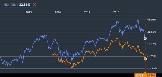 iシェアーズ MSCI ジャパン高配当利回り ETFのリターン