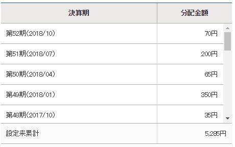 フィデリティ・日本配当成長株・ファンド分配金実績