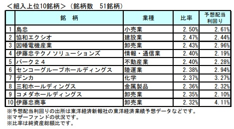 日興ジャパン高配当株式ファンド銘柄