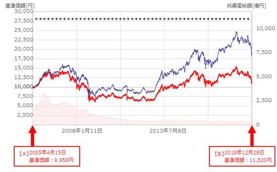 日本高配当株投信パフォーマンス