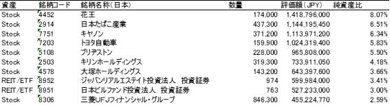 上場インデックスファンド日本高配当の構成銘柄