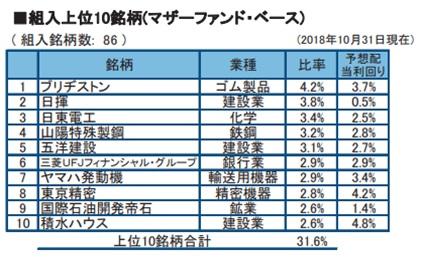 フィデリティ・日本配当成長株・ファンド構成銘柄
