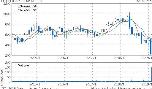 レオパレス21株価上昇は期待できない理由【今後の費用負担・負債が重い】