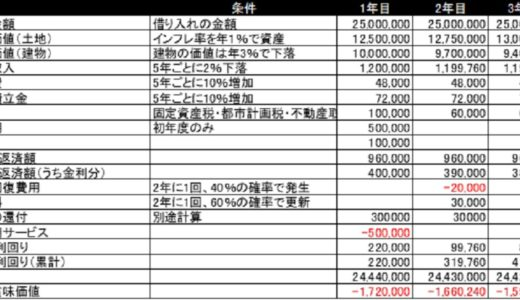 不動産投資のシミュレーション方法【実際の収支計算表を公開】